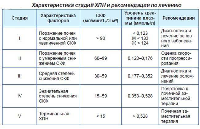 Стадии хронической почечной недостаточности таблица