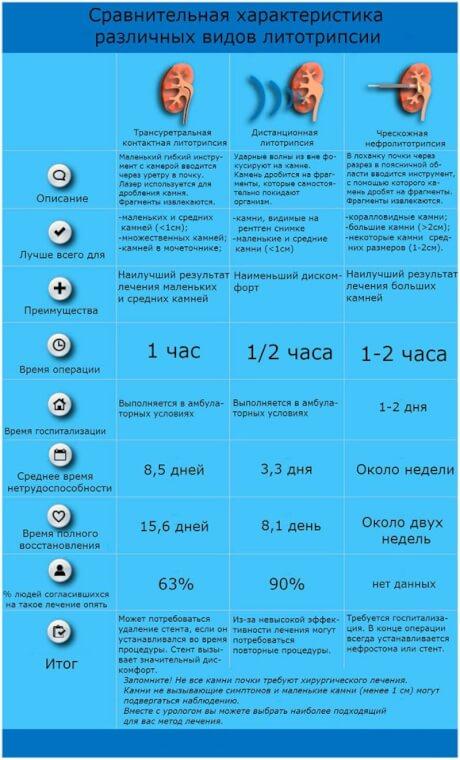 Сравнение литорипсии