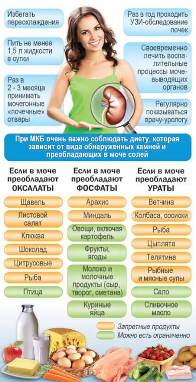 Таблица диет при камнях