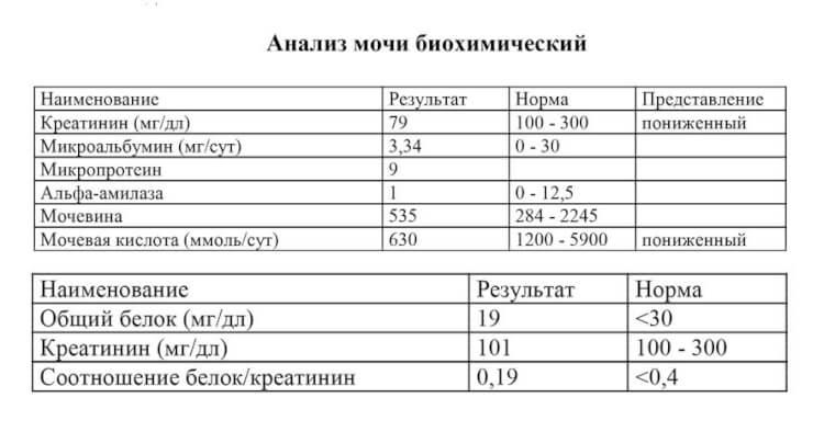 Анализ крови таблица