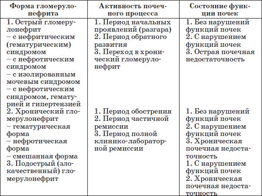 таблица со значениями