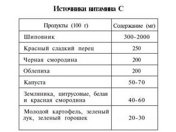 источник витамина Ц таблица