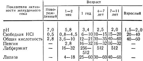 Нормы желудочной кислоты таблица