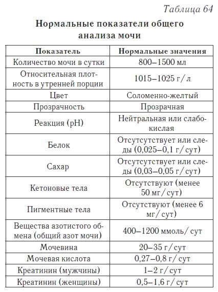 Анализ мочи hgb Справка 002 о у Царицыно