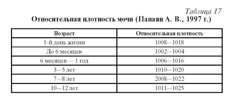 Таблица плотности мочи