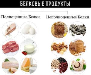 высокомолекулярные органические вещества в пище