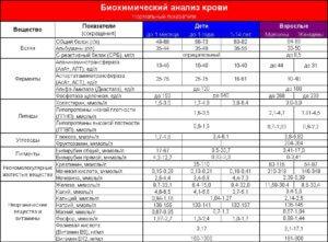 таблица нормальных показателей анализа