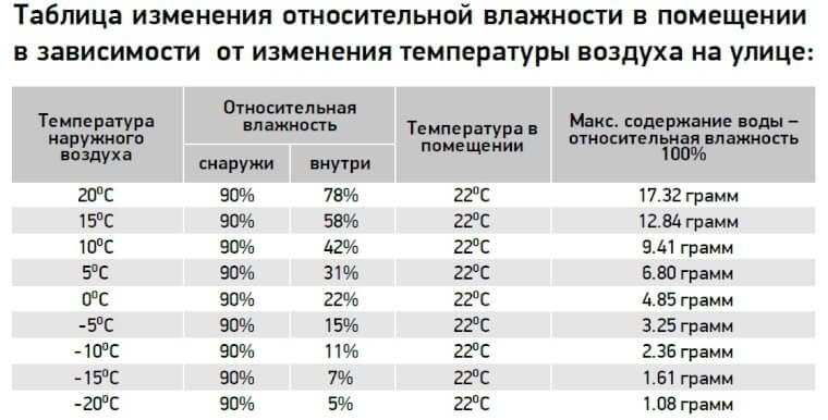 Таблица влажности