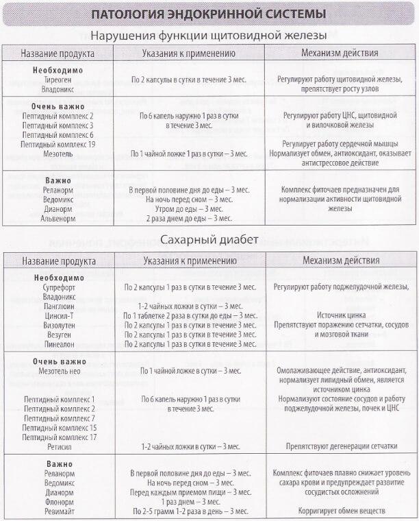 Эндокринные патологии таблица