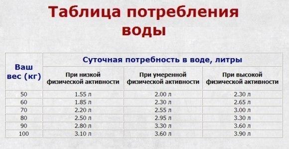 Норма потребления воды таблица