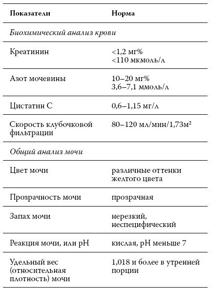 Таблица анализов