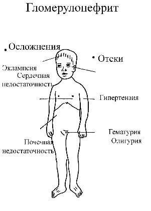 осложнения при заболевании