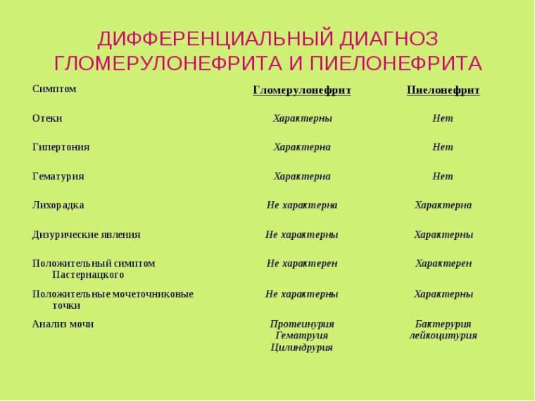 таблица симптомов