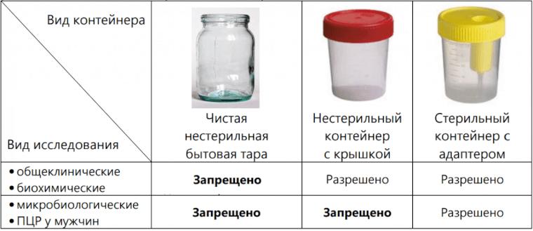 Виды контейнеров для анализов