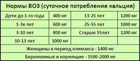 Таблица нормы потребления кальция