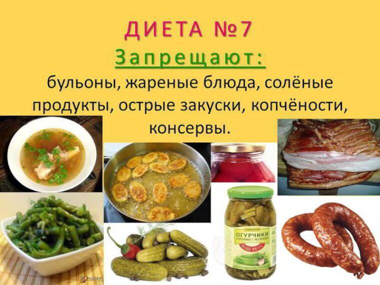 Правила диеты