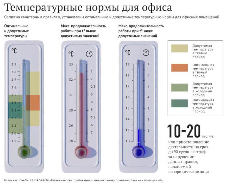 оптимальные температурные значения для человека