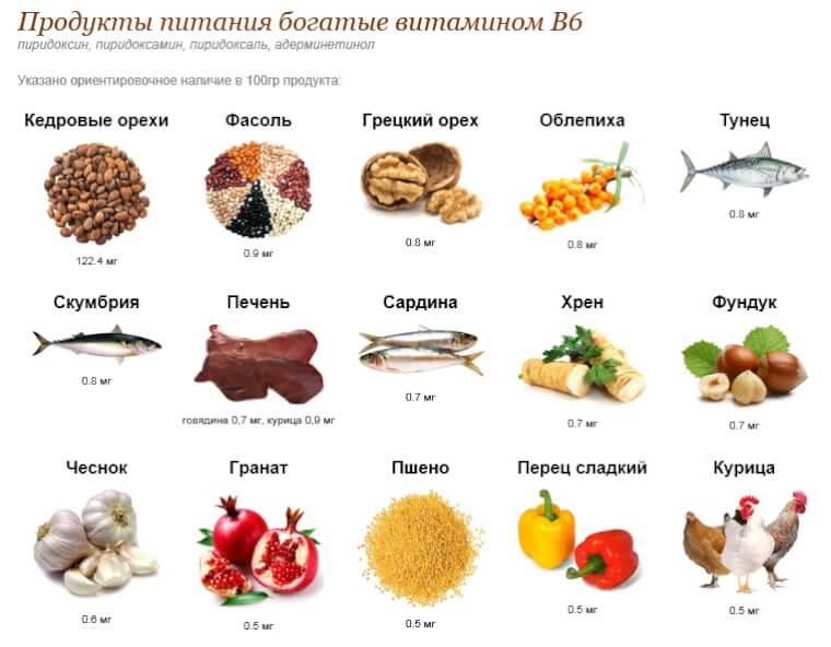 Продукты богатые витамином б таблица