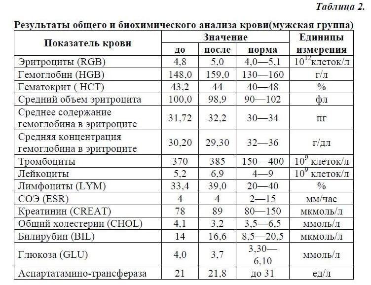 Таблица анализа крови