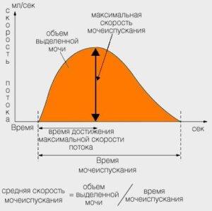 регистрация объема и скорости протекания мочевой жидкости