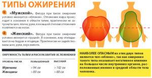 заболевание, сопровождающееся отложением избыточного жира в организме