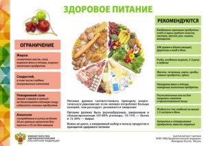 ограничения и рекомендации на продукты
